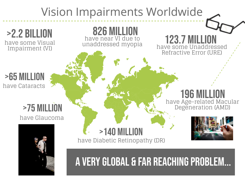 See Far infographic vision impairmants world wide