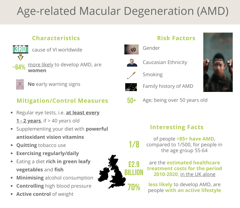 See Far Aged related Macular Degenartion data world wide Adm