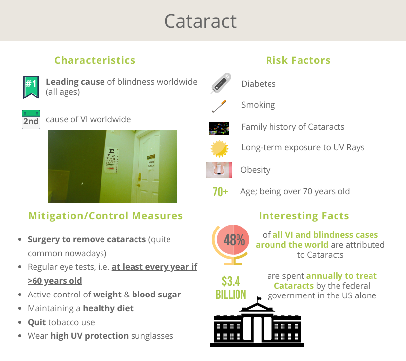 See Far Cataract Data