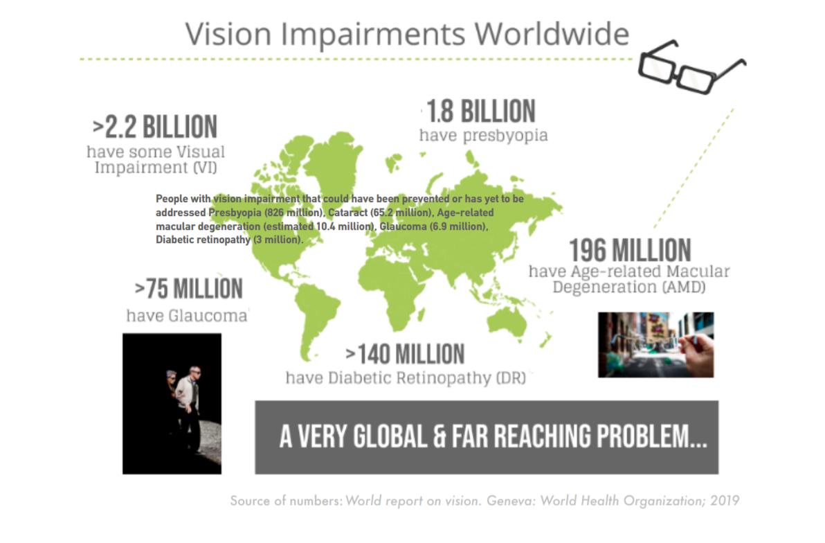 Vision Impairments Worldwide image