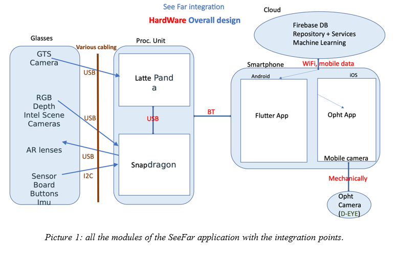all the modules of the See Far appication with the integration points