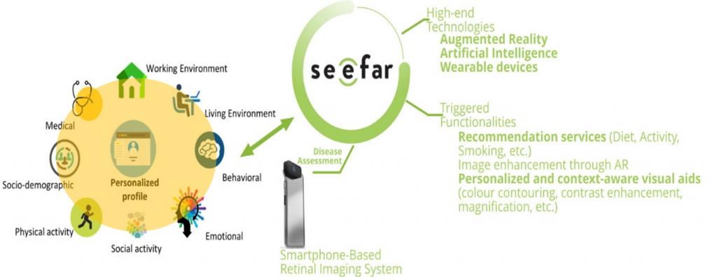 hightechrecnologies see far smart glasses