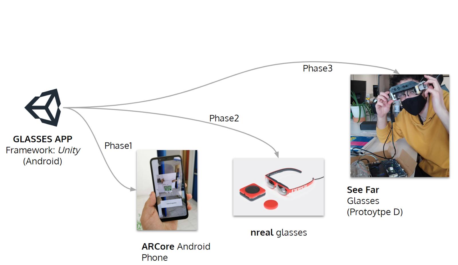 glasses app Framework unity android